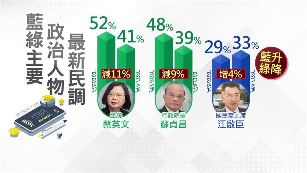 媒體公佈最新民調結果,呈現「藍升綠降」的趨勢。圖/台視新聞