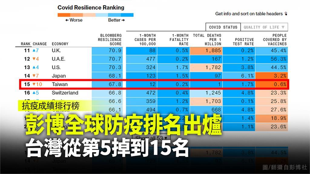 台灣「防疫韌性」跌落全球10名外。圖/翻攝自彭博社