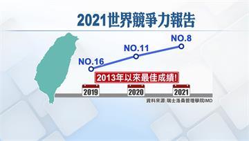 2021世界競爭力排名 台灣躍第8、亞太第3