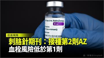 刺胳針期刊:接種第2劑AZ  血栓風險低於第1劑