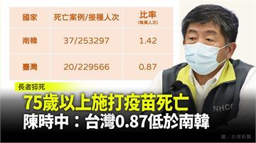 75歲以上施打疫苗死亡率 陳時中拿數據:台灣0....