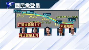 國民黨主席戰升溫! 江啟臣聲量僅輸韓國瑜1%