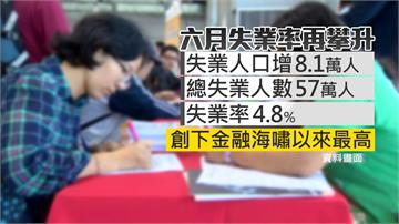慘!失業率飆至4.8% 創2010金融海嘯新高