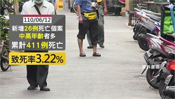 確診死亡累計411人 台灣致死率飆升3.2%