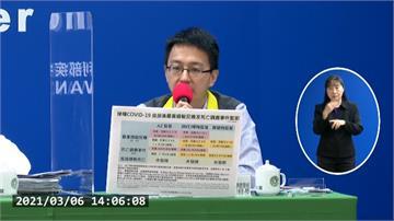 全球疫苗不良反應最新統計 韓國1人打AZ後休克