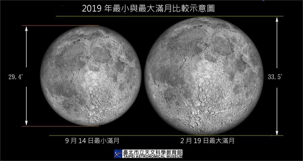 中秋滿月為今年最小滿月,面積相差元宵節滿月12%。圖:台北市立天文科學館