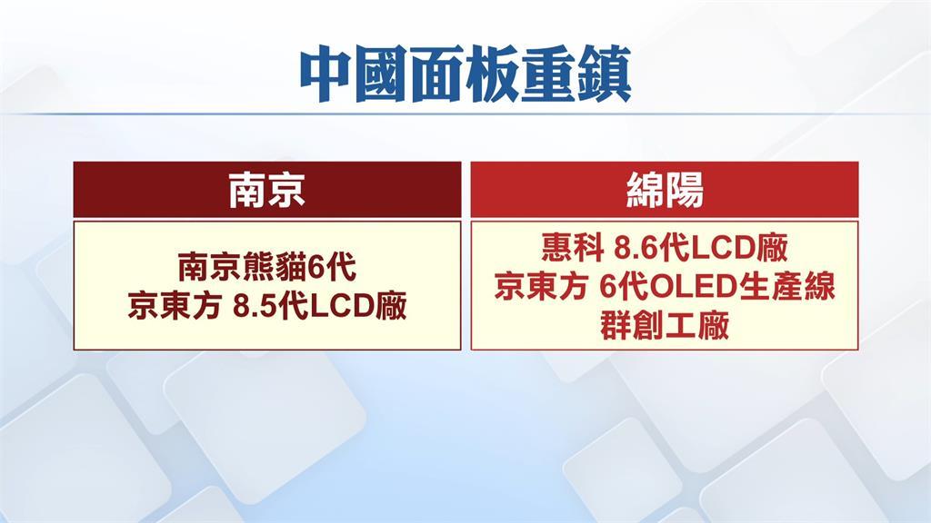 中國面板生產重鎮。圖/非凡新聞