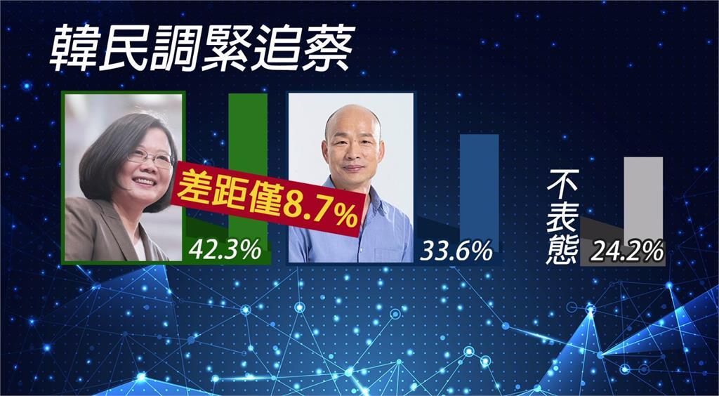 蔡英文支持率維持在42.3%,而韓國瑜的支持率爬升到33.6%,兩人之間的差距縮小到8.7%。圖:台視新聞
