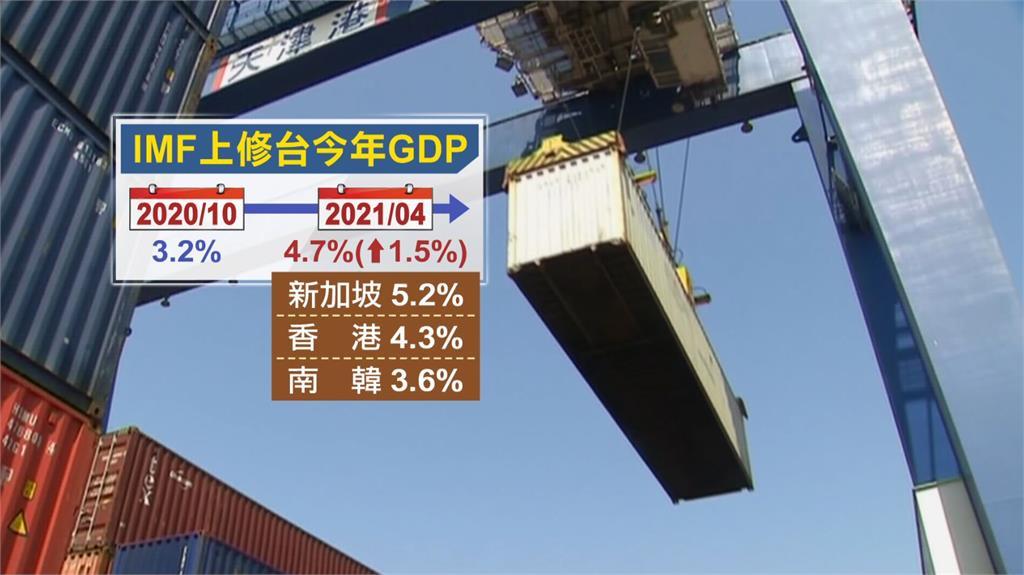 IMF上修台灣GDP至4.7%。圖/非凡新聞