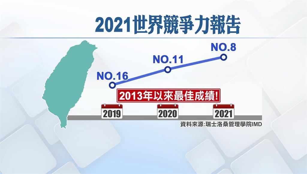 2021世界競爭力排名,台灣挺進第8名。圖/非凡新聞
