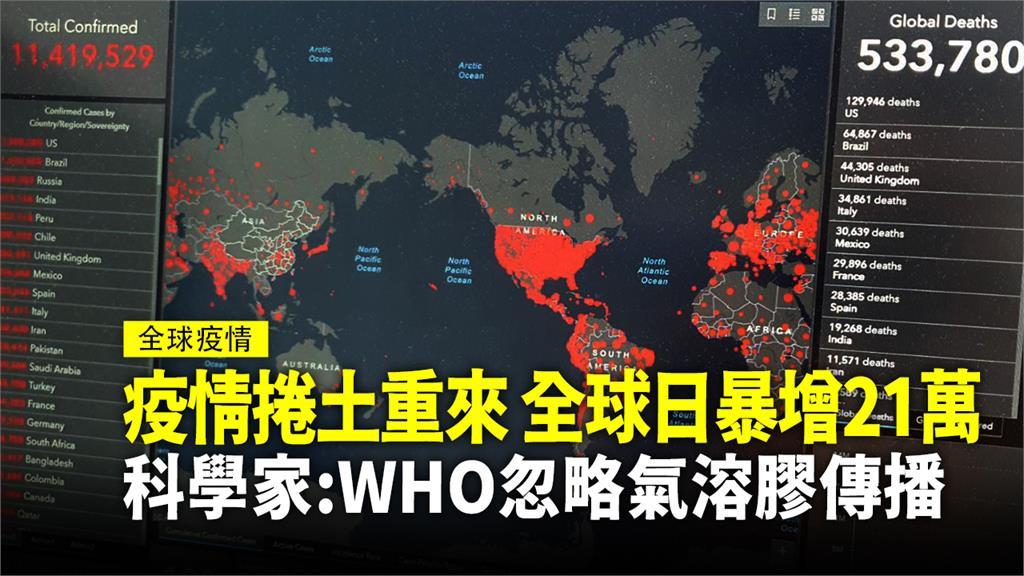 武漢肺炎全球確診數字持續成長,現在有科學家指出,WHO忽略了「通風不良空間內漂浮的氣溶膠」也是傳染途徑之一。圖:台視新聞
