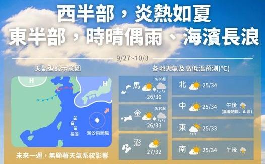 下周天氣白天持續高溫,午後偶有雷陣雨。圖/翻攝自FB@報天氣 - 中央氣象局