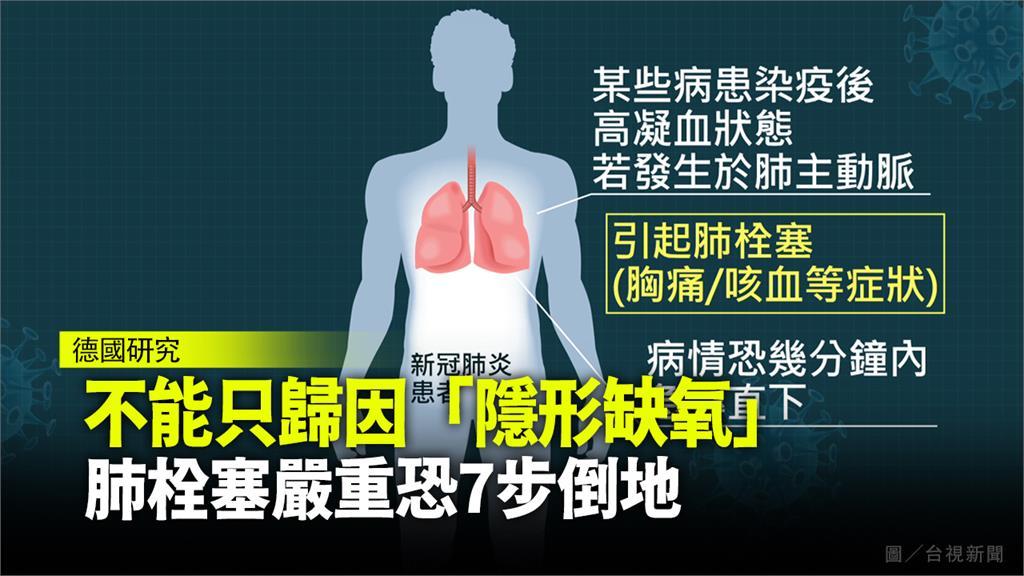 肺衰塞必須在180分鐘內把血栓取出,醫師建議中央應成立肺栓塞快速反應部隊來因應。圖/台視新聞