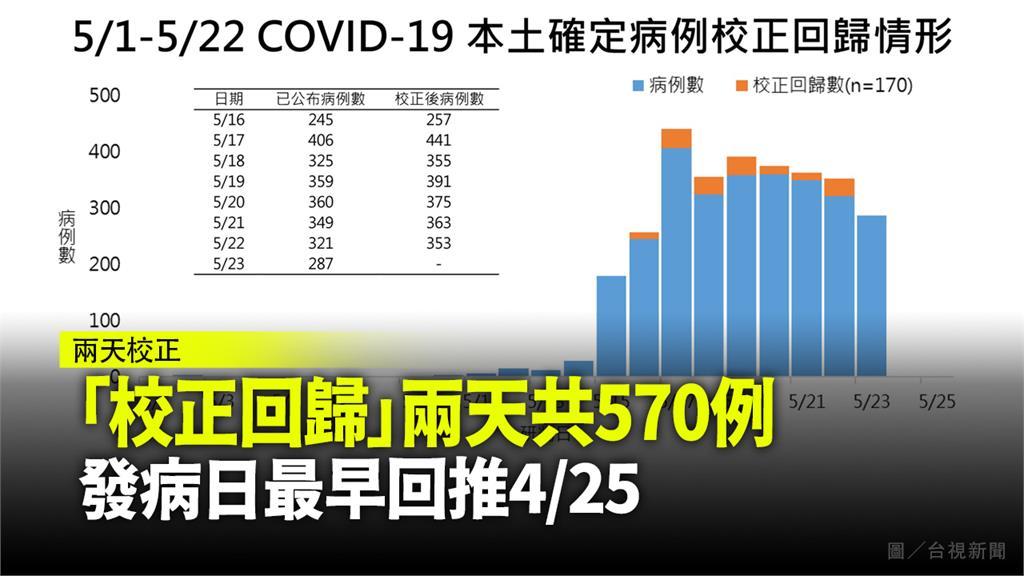 我國本土個案兩天「校正回歸」共570例。圖/台視新聞