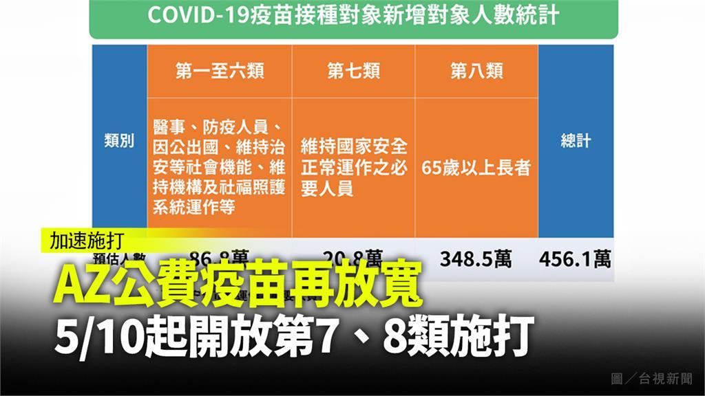 5月10起再擴大開放公費疫苗施打對象。圖/台視新聞