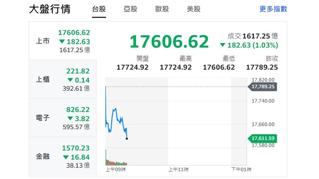 台股早盤跌逾百點。圖/翻攝自Yahoo股市