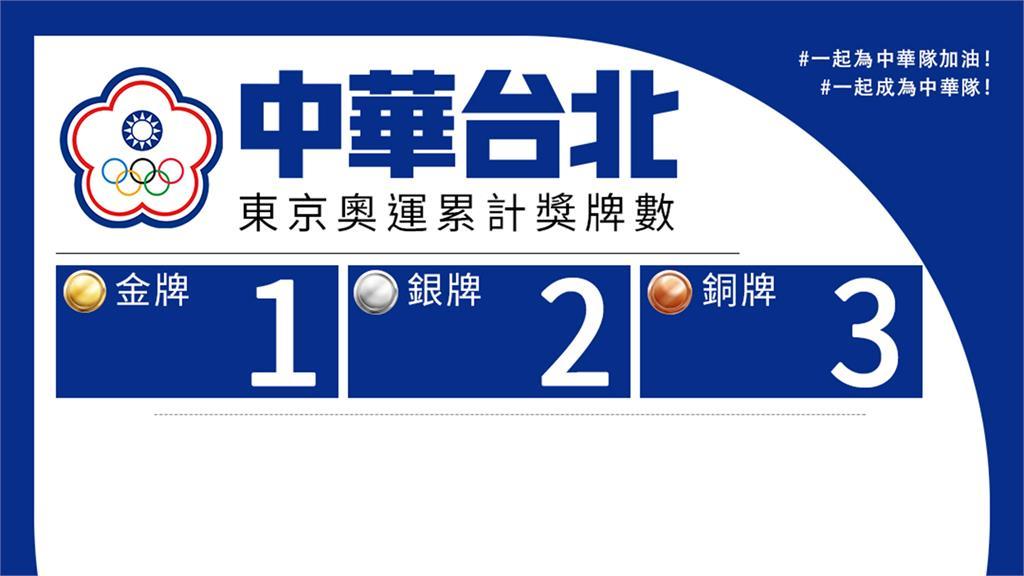 台灣截至27日止,總獎牌數累計6面。圖/台視新聞