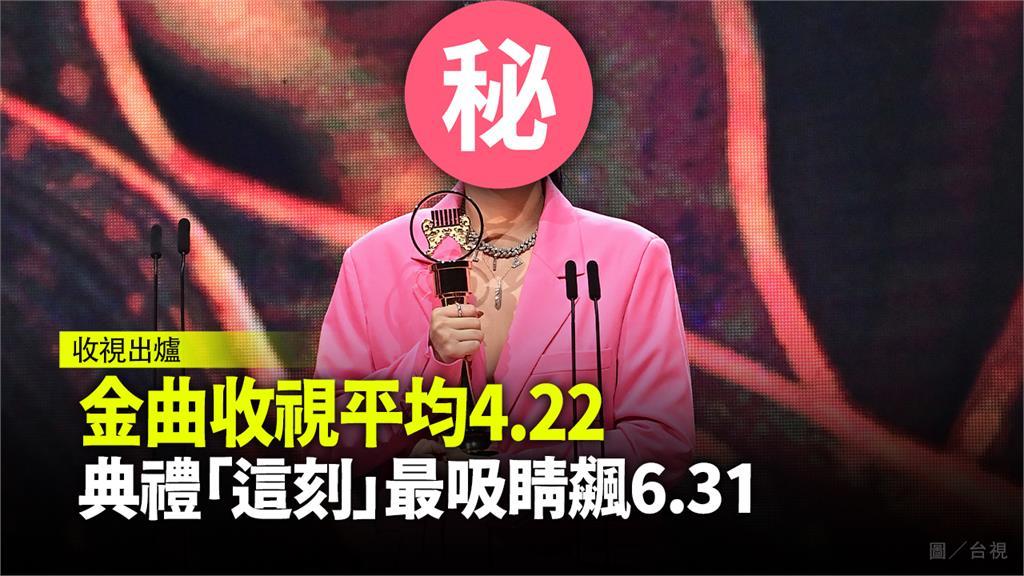 金曲收視出爐!典禮收視平均4.22 「這刻」最吸睛飆6.31
