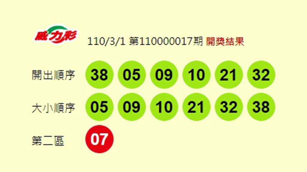 威力彩頭獎連槓29期。圖:翻攝自台灣彩券官網
