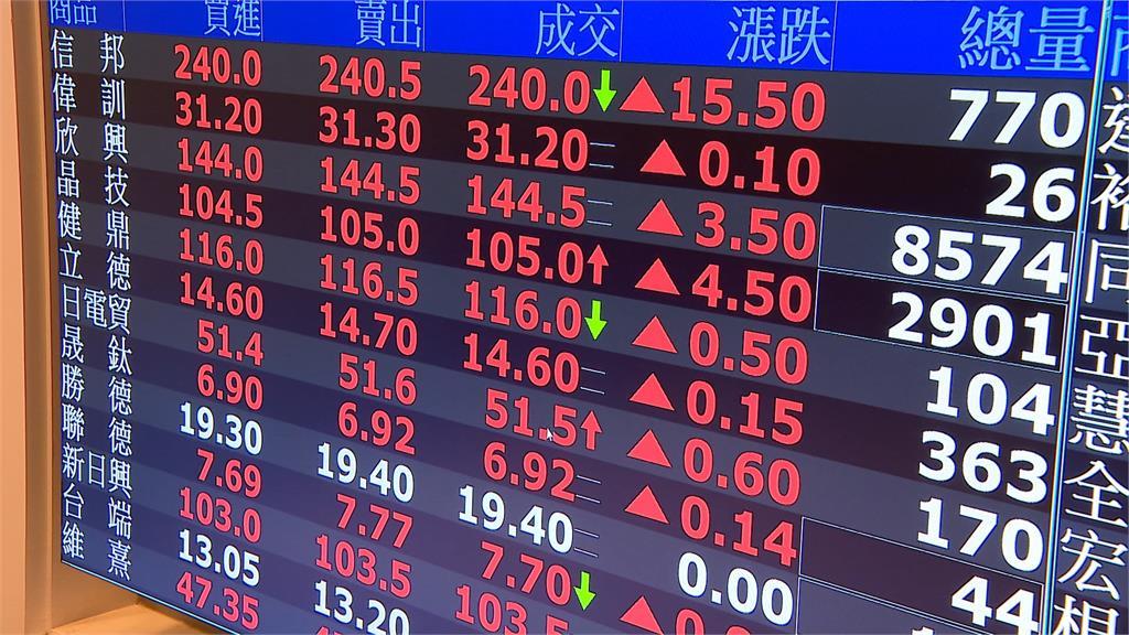 週四台股終場重返萬7,上漲152點,收17078點。圖/非凡新聞