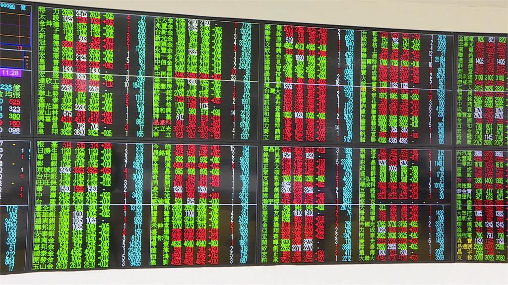 高低震盪達376點 台股收16865點、成交值4...