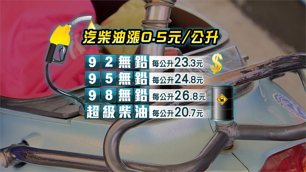 油價連續4週調漲。圖:台視新聞
