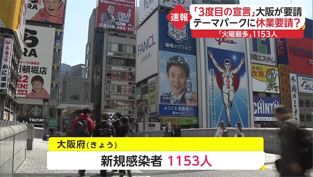大阪20日單日確診人數達1153人。圖/翻攝自FNN