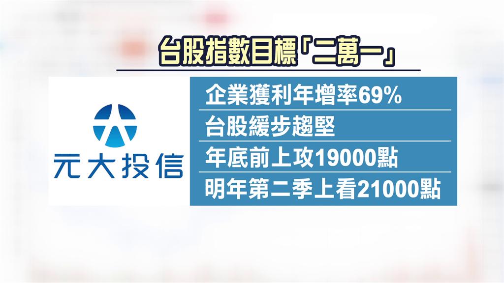 元大投信喊台股上21,000點。圖/非凡新聞