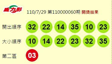威力彩第110000060期獎號出爐。圖/台視新聞