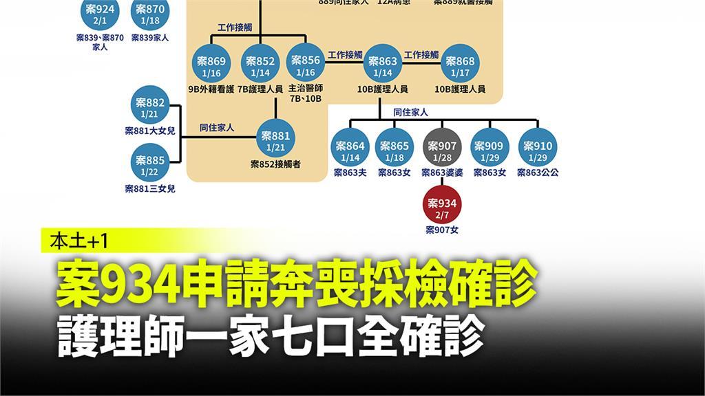 指揮中心宣布,台灣再增1例本土個案。圖:台視新聞
