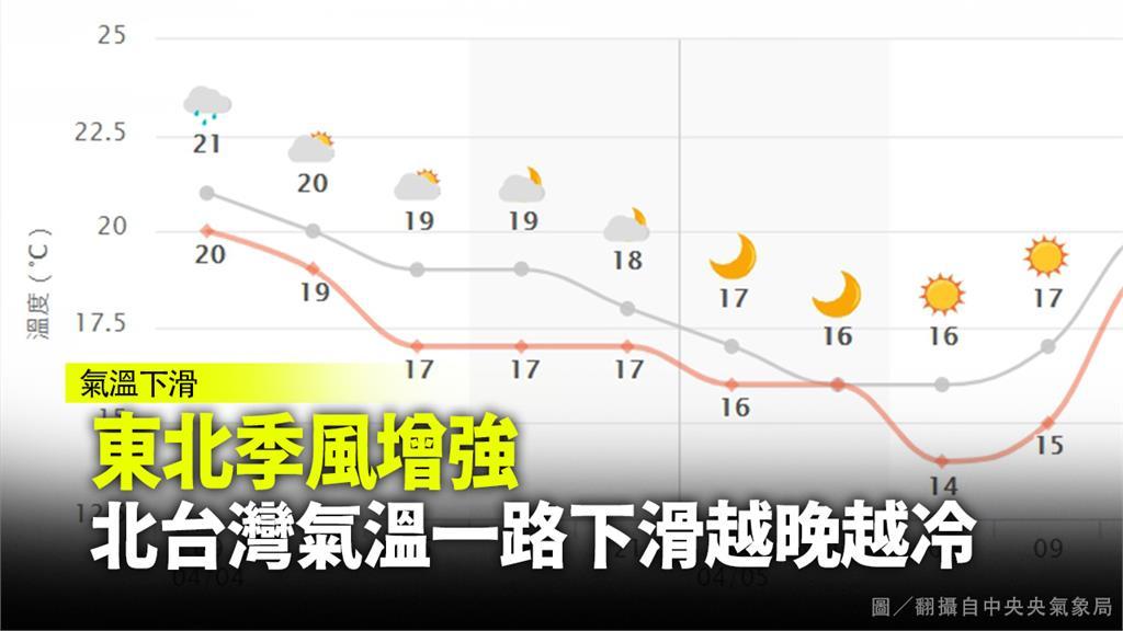 東北季風增強! 北台灣越晚越冷最低溫僅16度