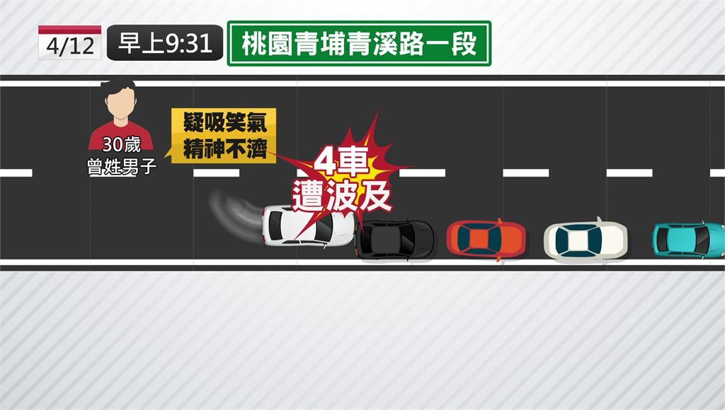 男子疑吸食笑氣駕車,導致偏離車道撞上一旁4車。圖/台視新聞