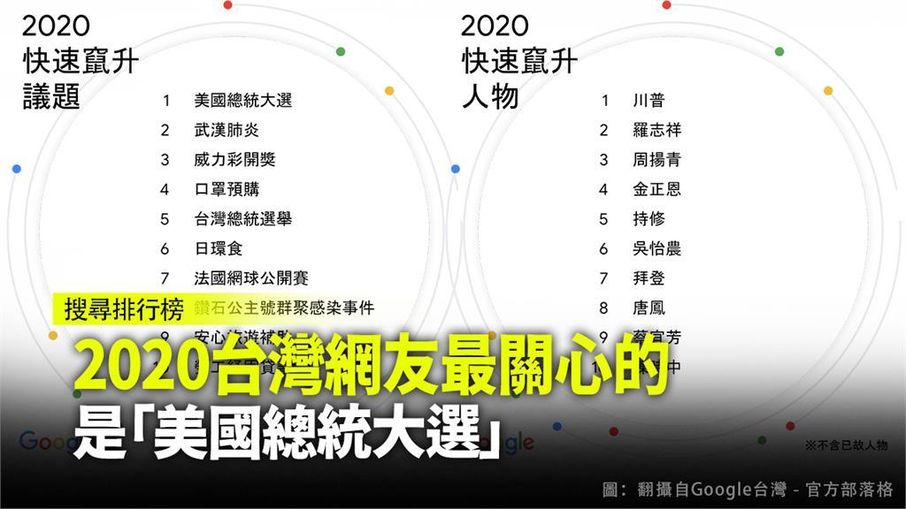 台灣網友2020搜尋關鍵字中,「美國總統大選」、「武漢肺炎」位居一、二名。圖:台視新聞